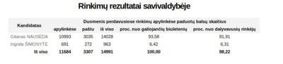 Prezidento rinkimų balsavimo rezultatai Šalčininkų rajone.