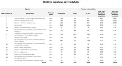 Europos Parlamento rinkimų rezultatai Šalčininkų rajone.