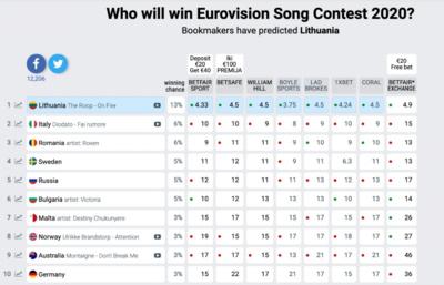 Eurovisionworld.com reitingų lentelė ©Organizatoriai