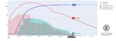 Pav. 1. Modeliavimo rezultatai po pirmojo karantino švelninimo etapo.