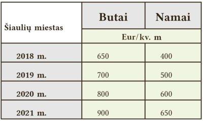Sveikoje NT rinkoje normalu, kai kaina kyla iki 10 proc. per metus. Šiauliuose būsto kainos per pastaruosius metus didėja vidutiniškai 11 proc.