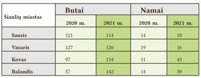 Šiaulių mieste pirmasis karantinas praeitą pavasarį NT rinką įšaldė (sandorių skaičius balandį mieste krito iki 71), šį pavasarį antrasis karantinas įkaitino kone iki 2005 m. rekordo (181 sandorių balandžio mėn.).