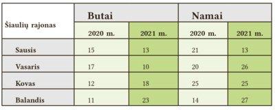 Šiaulių r. sandorių statistika apima gyvenamuosius priemiesčius ir sodybas, kuriomis susidomėjimas išaugęs ir intensyviausiai perkama vasarą.