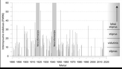 Druskingų Šiaurės jūros vandenų pritekėjimas į Baltijos jūros priedugnį. Nėra informacijos – I ir II Pasaulinių karų periodai.